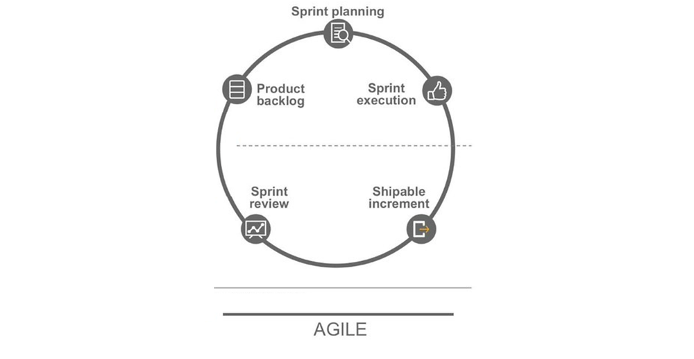 Lean Product Management – Why Design Thinking is the next step to successful products?