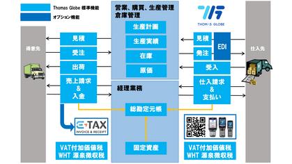 会計・税務対応の統合型ERPシステム