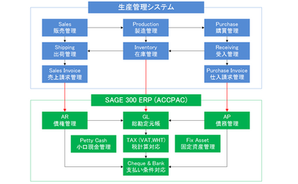 生産管理システムとのシームレスな連携対応