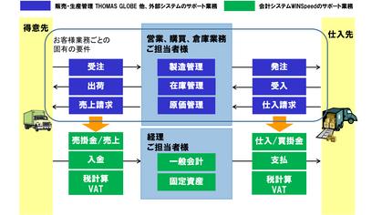 販売管理・生産管理システムと自動的に連携