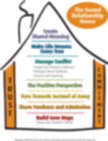 Gottman Sound Relationship House.jpg