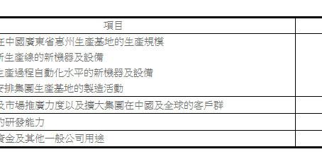天寶集團公佈聯交所主板上市計劃詳情