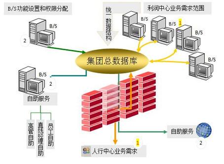 03期 | 人力資源執行資訊系統招標公告