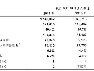 天寶集團二零一六年中期業績表現理想