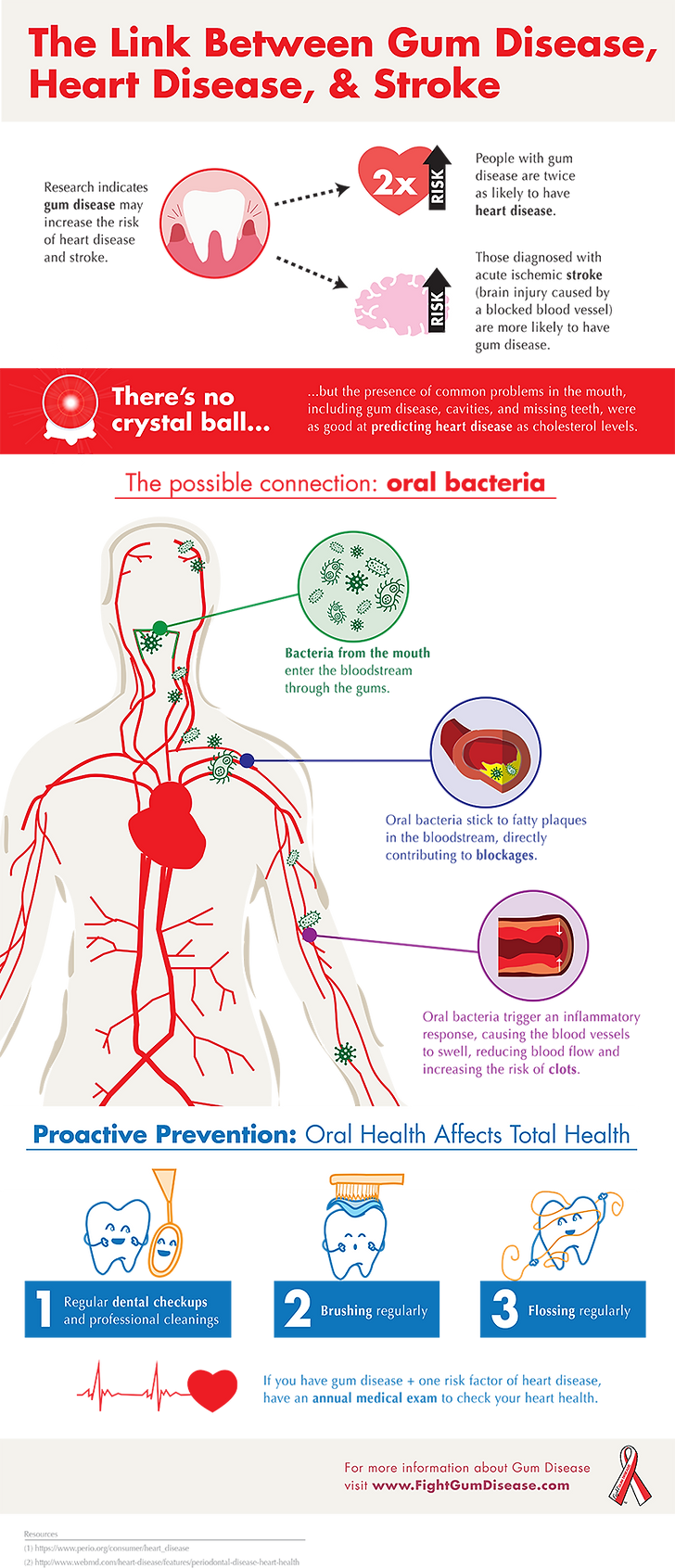 infographic-gum-disease-heart-disease-st