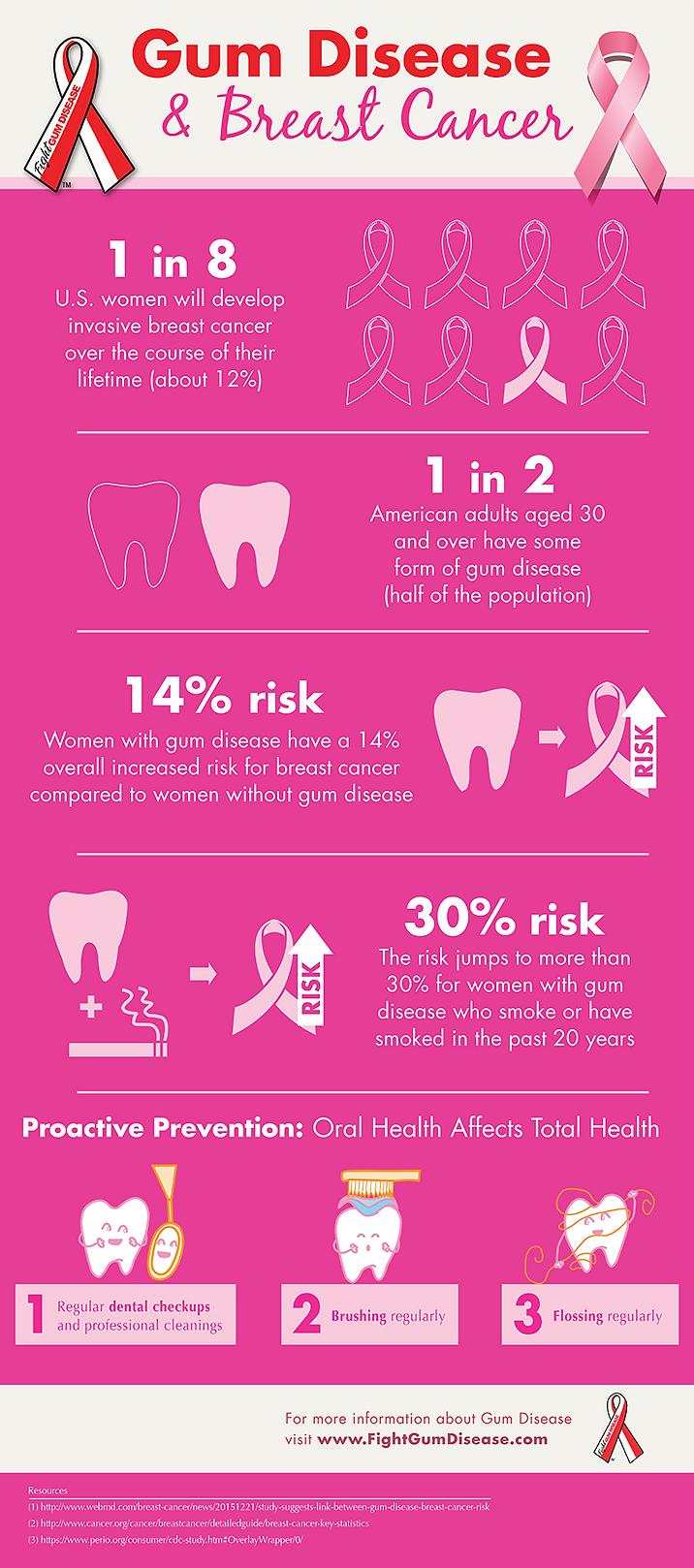 gum-disease-breast-cancer-1.png