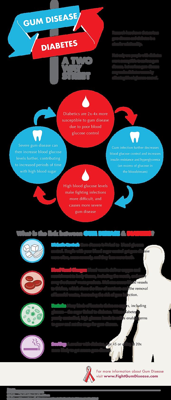 gum-disease-diabetes-infographic-1.png