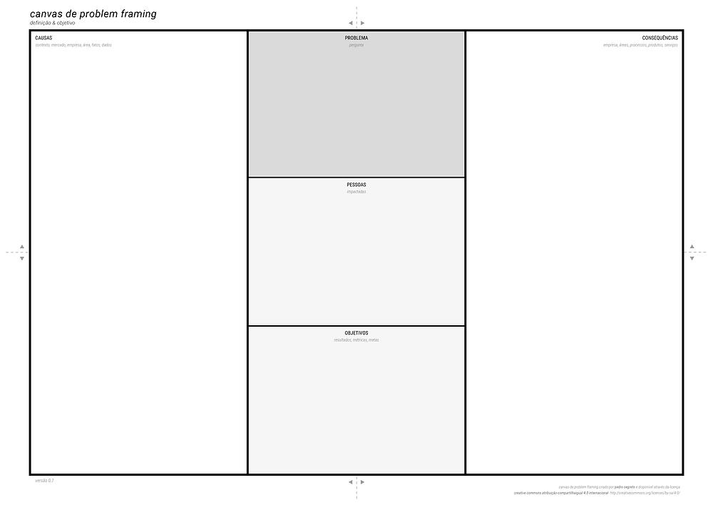 canvas de problem framing
