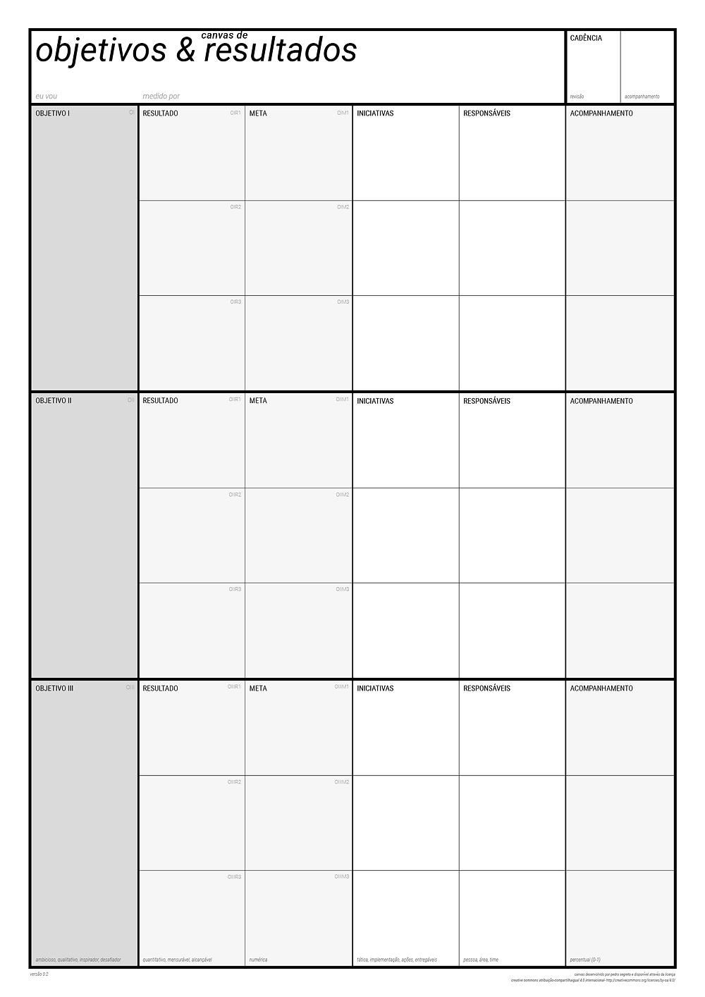canvas de objetivos e resultados