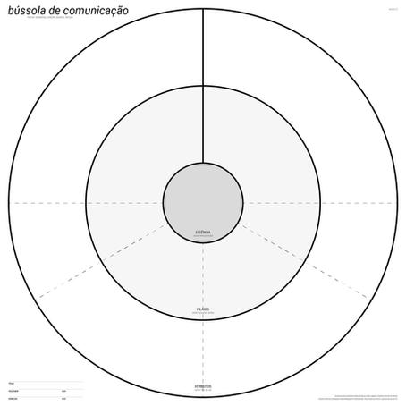 bússola de comunicação