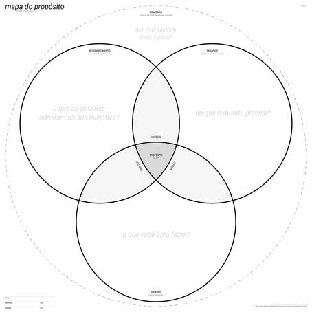 mapa do propósito