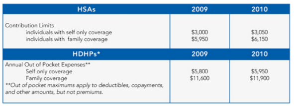 IRS Releases 2010 Limits on Deductible Contributions to HSAs