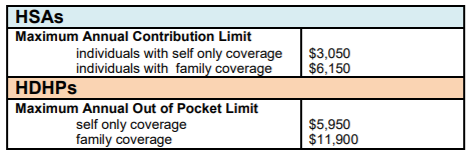 IRS Releases 2011 Amounts for HSAs and HDHPs