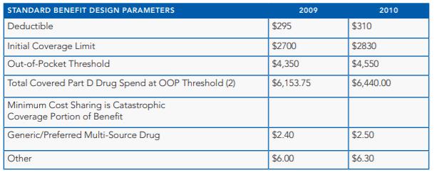 CMS Publishes Medicare Part D Parameters For 2010