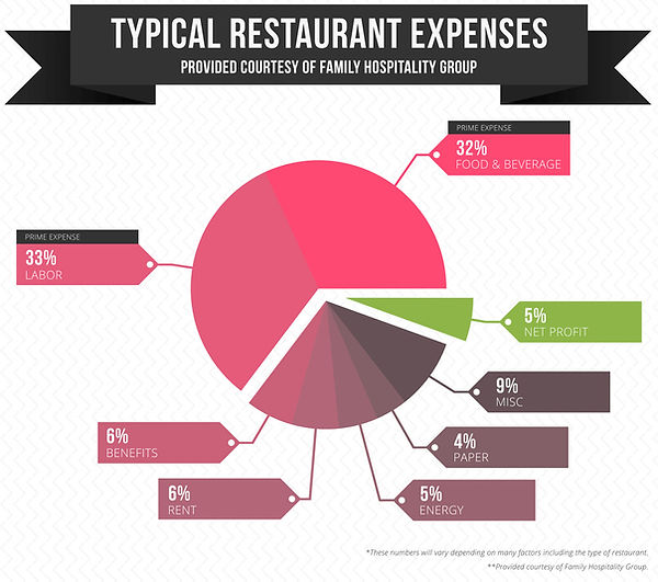 Restaurant Expenses, Nom Nom Truck