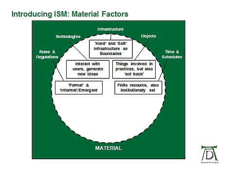 ISM Model