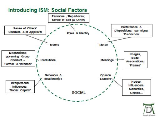 ISM Tool Social Factors