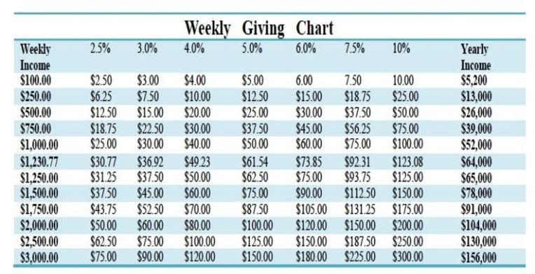 tithling chart.jpg