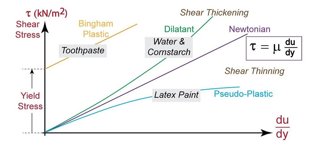 Newtonian & Non-Newtonian Fluids
