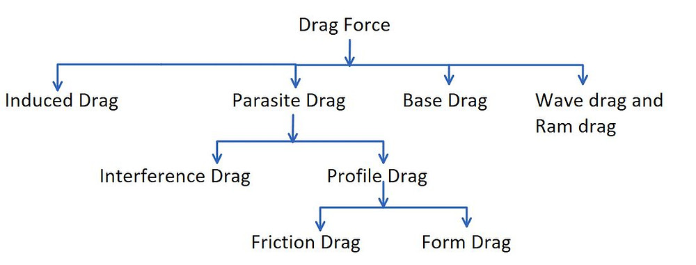 Types of Drag Force