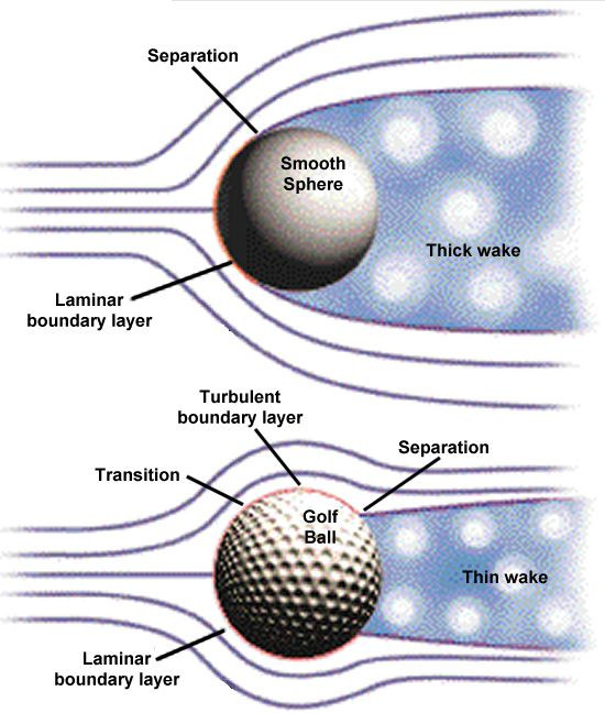 Golf Ball Drag Force reduction