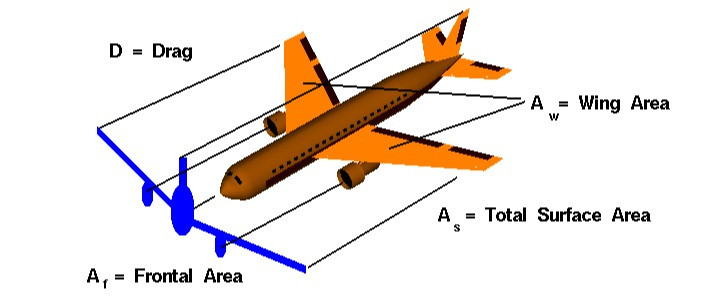 Area for Drag force