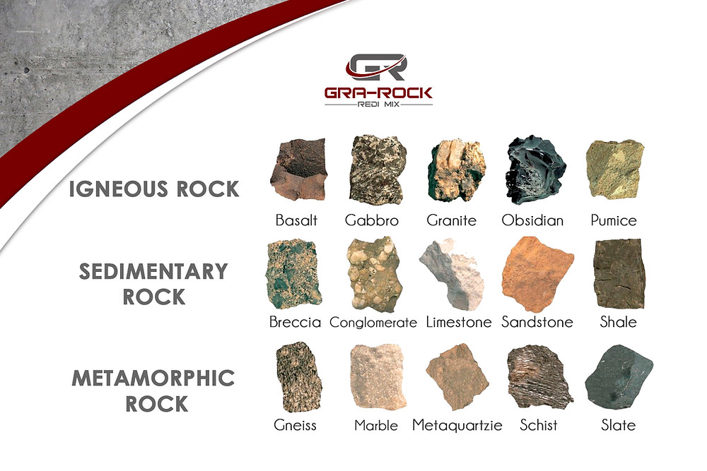 igneous, sedimentary, and metamorphic rock