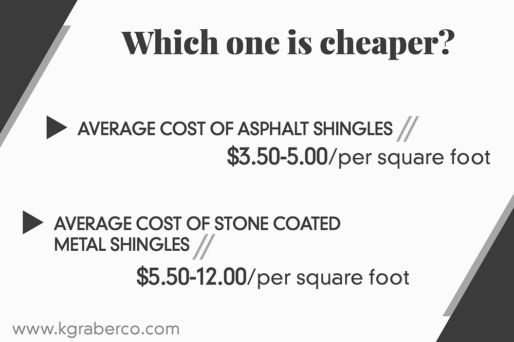 cost effective; stone coated or asphalt shingles