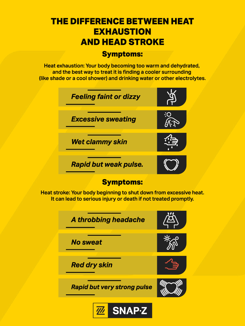 exhaustion and heat stress