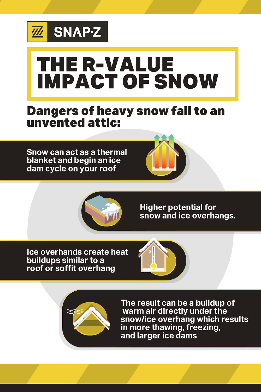 r-value impact of snow
