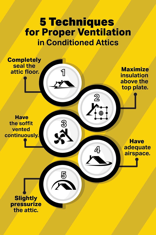 ventilation in conditioned attic