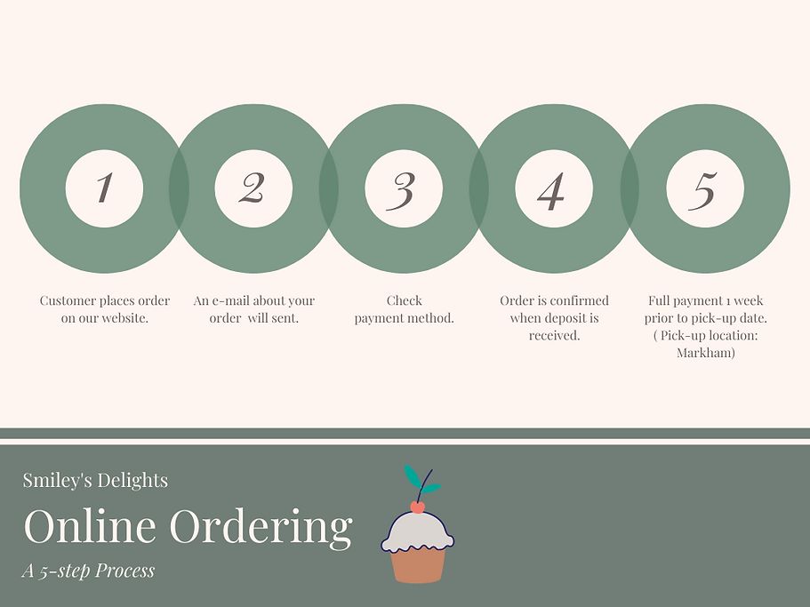 Ordering Smiley's Delights.png