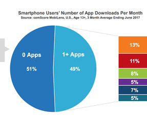 2. 51 % download 0 apps a month