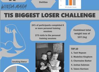 TIS Biggest Loser Challenge
