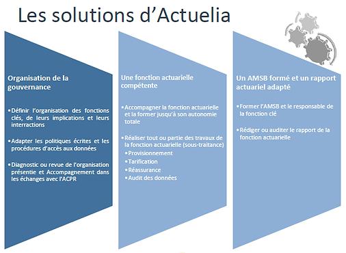 Solution-Accompagnement-fonction-actuari