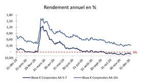 Taux d'actualisation pour les évaluations des engagements retraite (IFC/IDR) au 30/12/2020