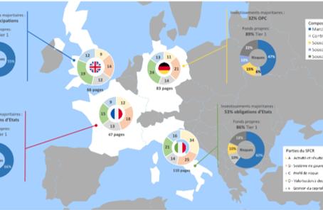 Benchmark sur les SFCR des plus grands acteurs européens