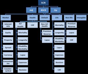 ORSA : Publication par EIOPA de l'ensemble des hypothèses sous jacentes à la formule standard