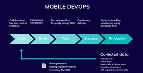 Devops in Mobile App Development - a QA perspective