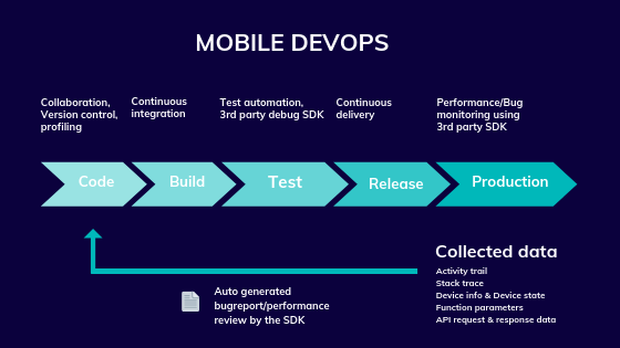 Devops in Mobile App Development - a QA perspective