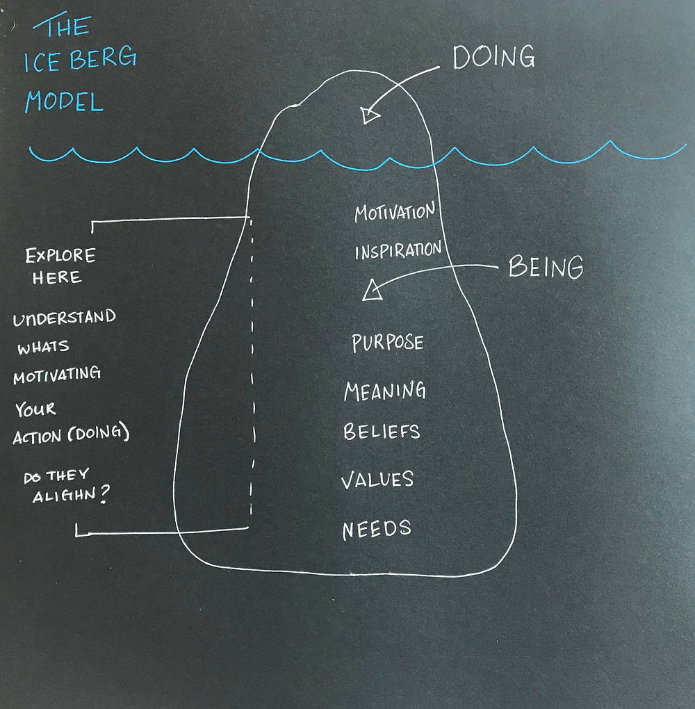 The Iceberg model - your being and doing modes.