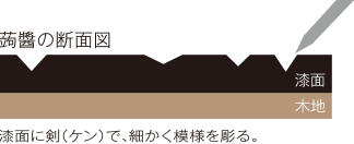 蒟醤(きんま)の断面図01