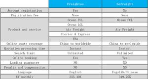 Marketplace comparison freightos sofreight