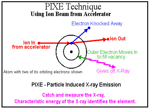 Particle Induced X-Ray Emission - A Wave of the Future