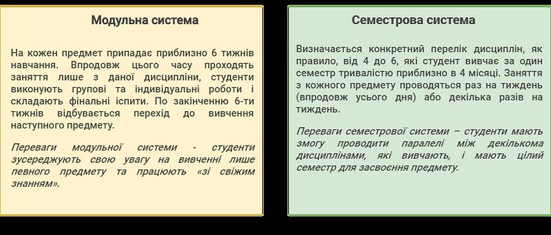 організація навчального процесу