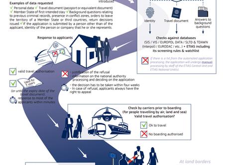 Autorização eletrônica de entrada na Europa: ETIAS começa a vigorar em 2021 (+ glossário!)