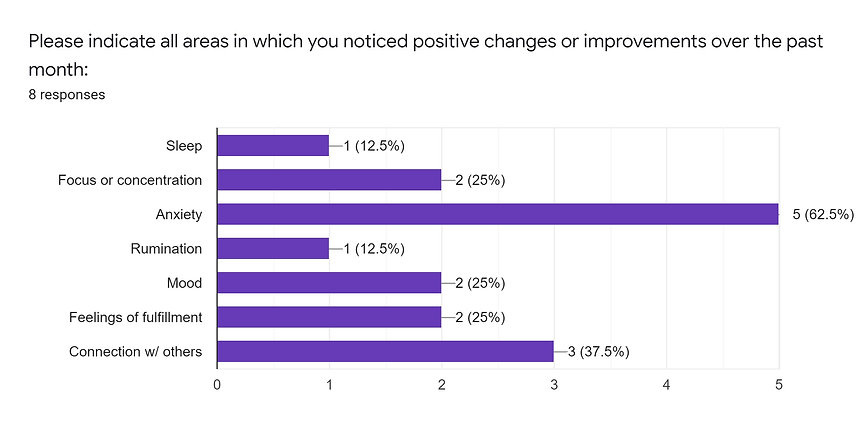 Survey results--positive changes.jpg