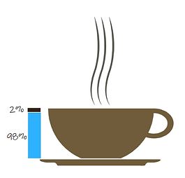 coffee is 98 water.png