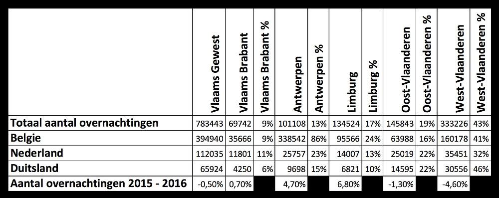 Cijfers aantal overnachtingen B&B's Vlaanderen