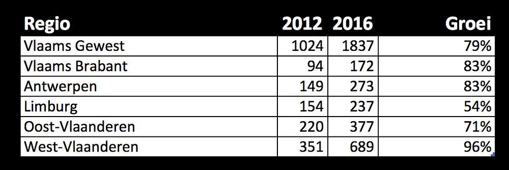 cijfers aantal B&B's in Vlaanderen